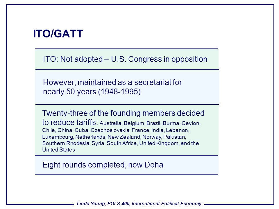 ITO/GATT ITO: Not adopted – U.S. Congress in opposition