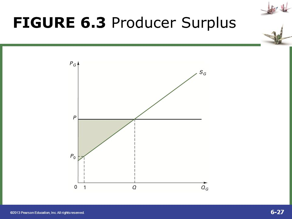 FIGURE 6.3 Producer Surplus
