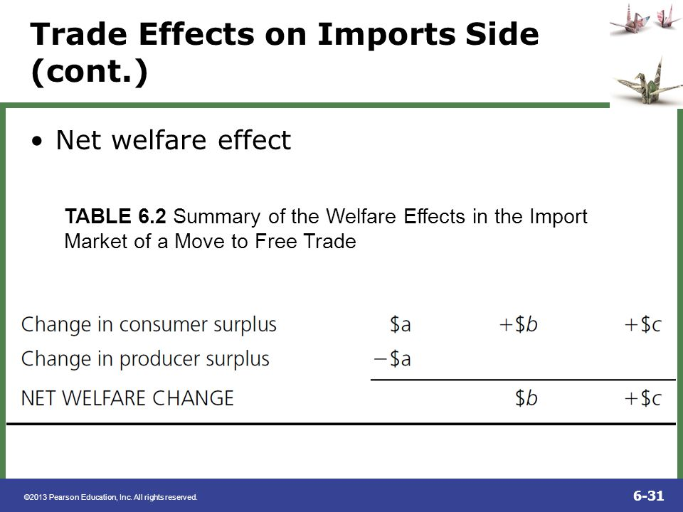 Trade Effects on Imports Side (cont.)