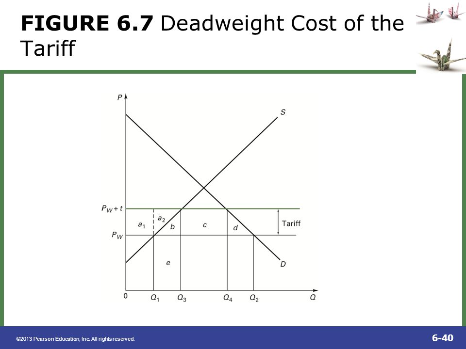 FIGURE 6.7 Deadweight Cost of the Tariff