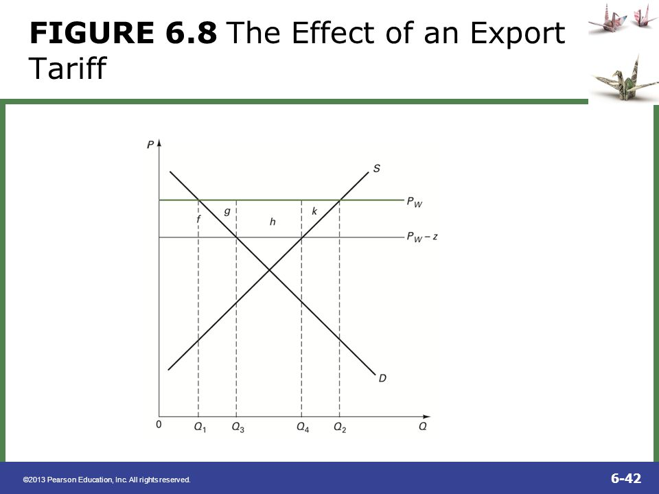 FIGURE 6.8 The Effect of an Export Tariff