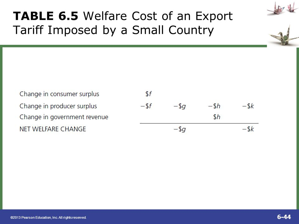 TABLE 6.5 Welfare Cost of an Export Tariff Imposed by a Small Country