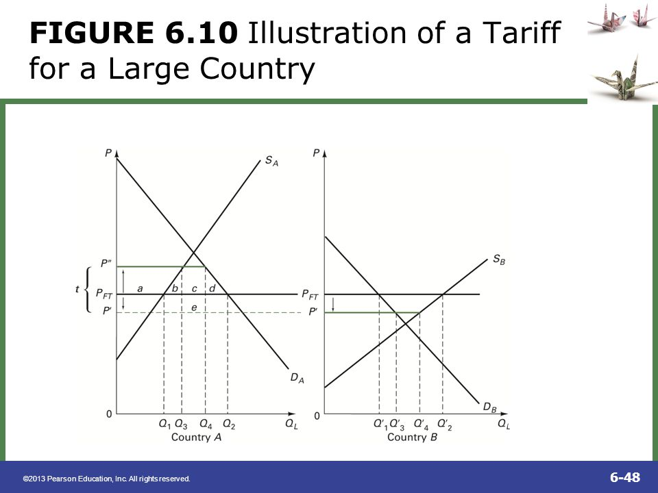 FIGURE 6.10 Illustration of a Tariff for a Large Country