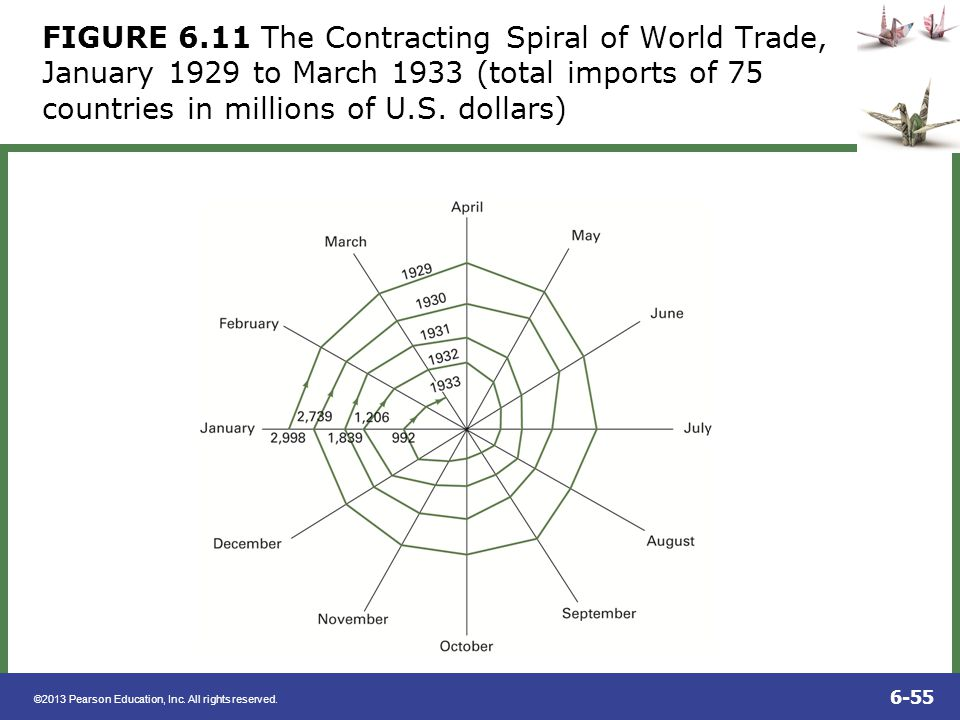 FIGURE 6.11 The Contracting Spiral of World Trade, January 1929 to March 1933 (total imports of 75 countries in millions of U.S.