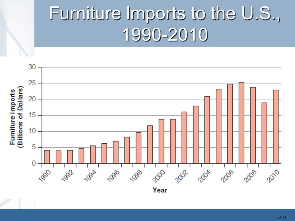 Furniture Imports to the U.S., 1990-2010