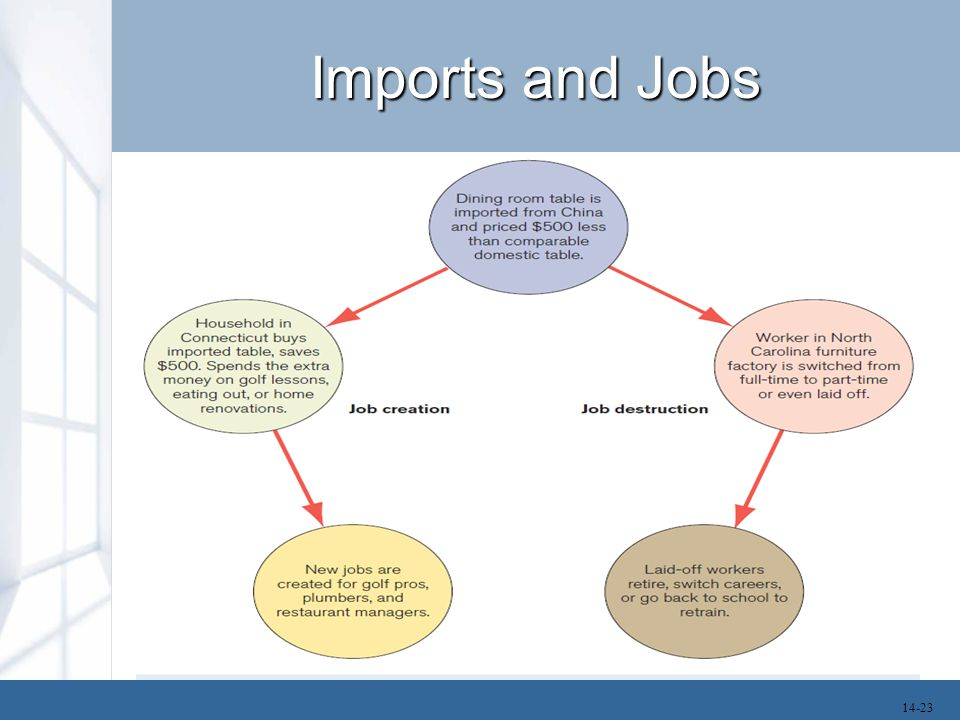 Imports and Jobs 14-23