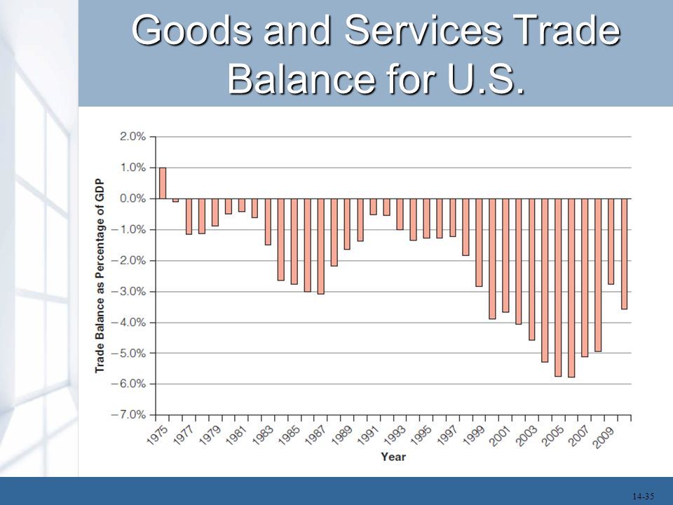 Goods and Services Trade Balance for U.S.