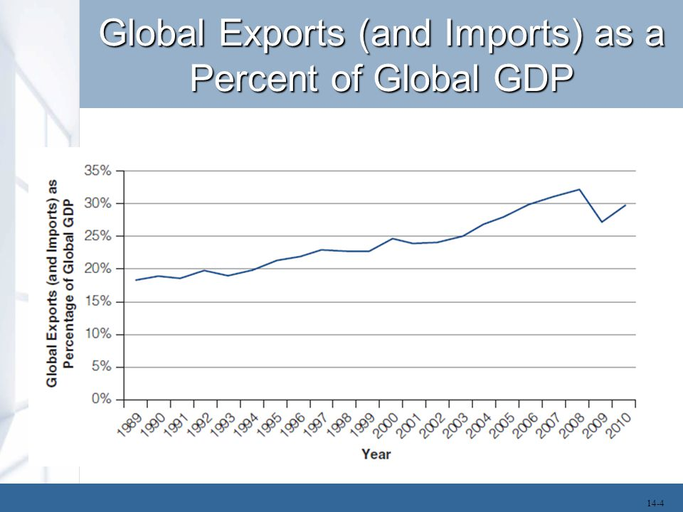 Global Exports (and Imports) as a Percent of Global GDP