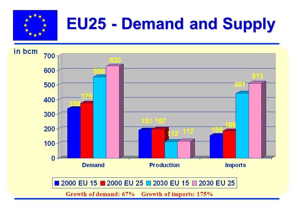 EU25 - Demand and Supply Growth of demand: 67% Growth of imports: 175%
