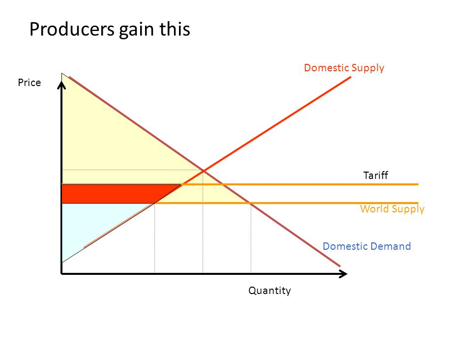 Producers gain this Domestic Supply Price Tariff World Supply