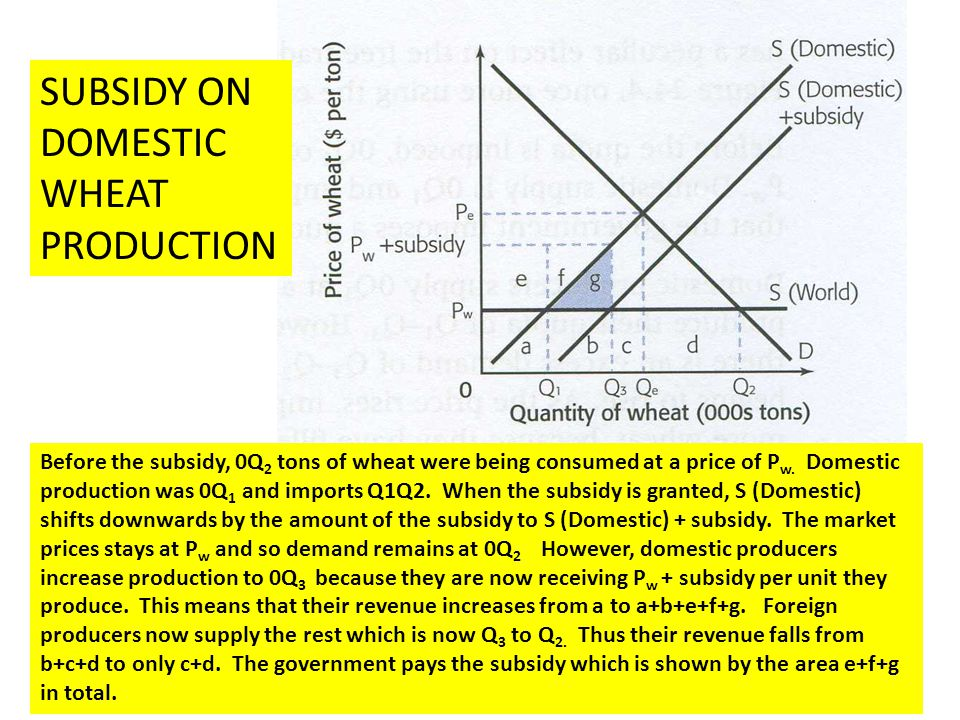 SUBSIDY ON DOMESTIC WHEAT