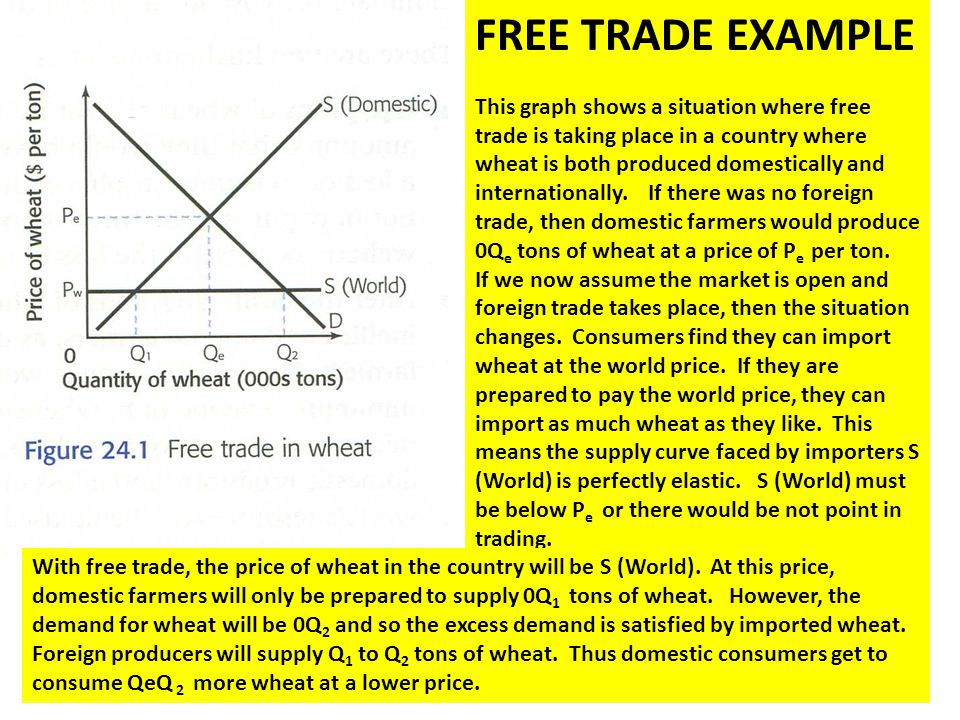 FREE TRADE EXAMPLE