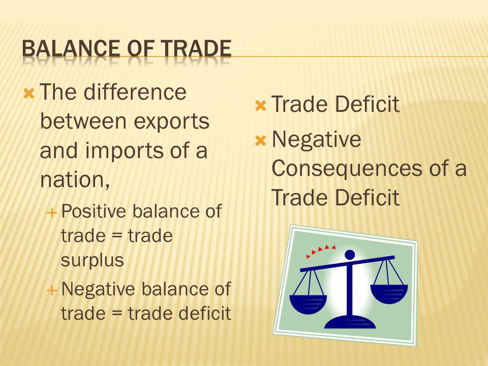 The difference between exports and imports of a nation, Trade Deficit