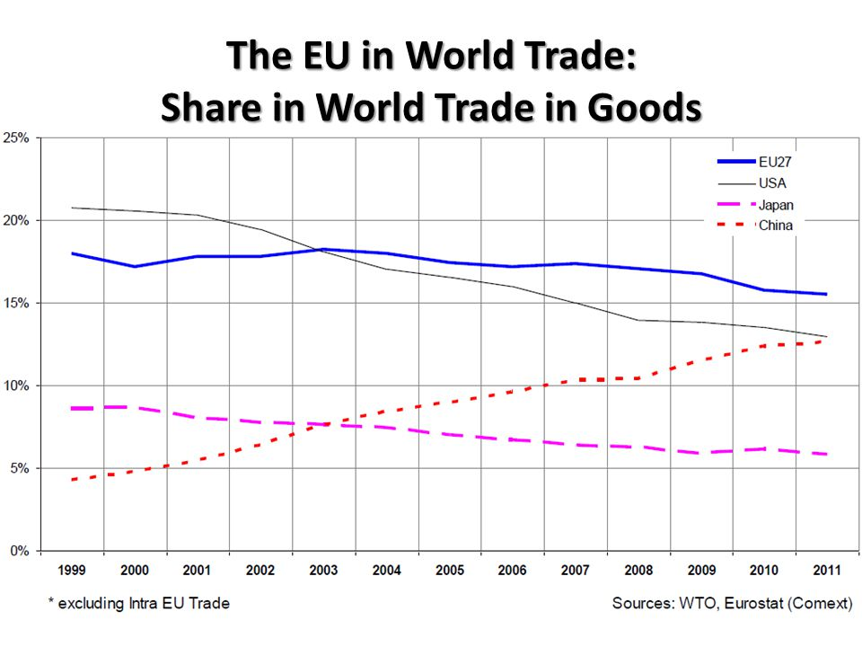 The EU in World Trade: Share in World Trade in Goods