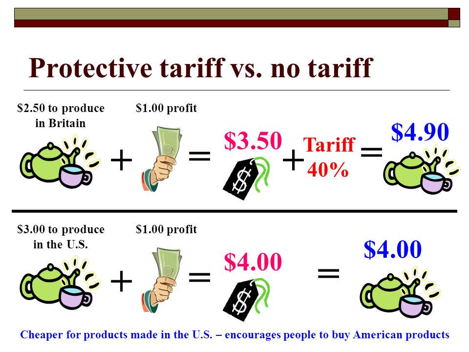 Protective tariff vs. no tariff