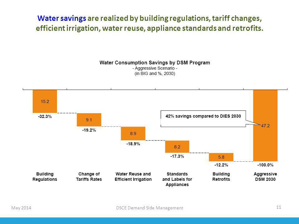 Water savings are realized by building regulations, tariff changes,