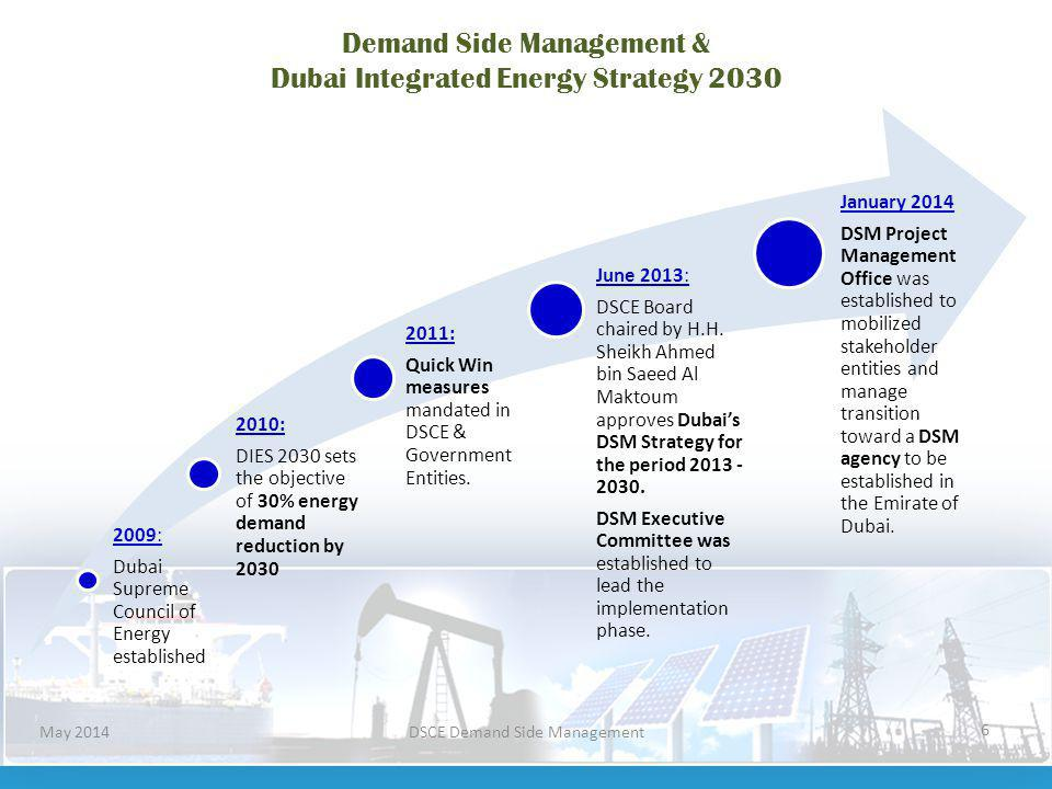Demand Side Management & Dubai Integrated Energy Strategy 2030