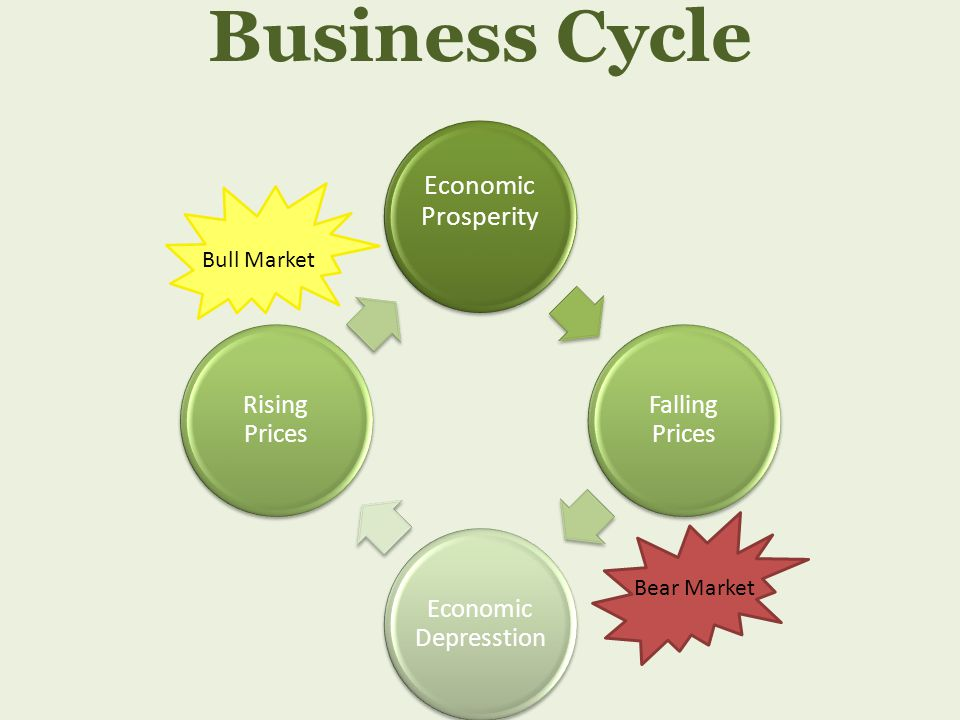 Business Cycle Economic Prosperity Bull Market Bear Market