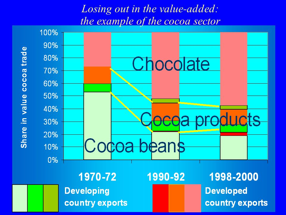 Losing out in the value-added: the example of the cocoa sector