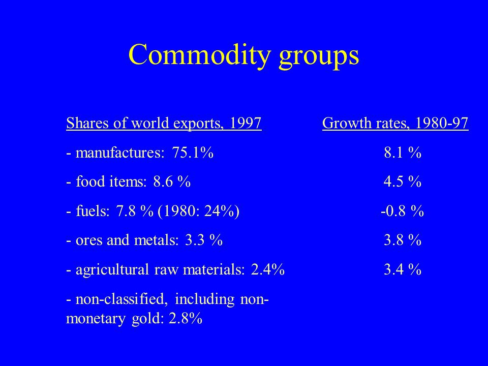 Commodity groups Shares of world exports, 1997 - manufactures: 75.1%