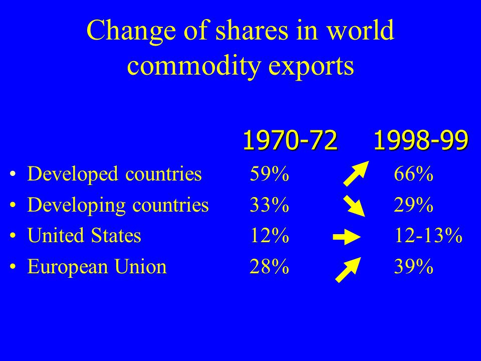 Change of shares in world commodity exports