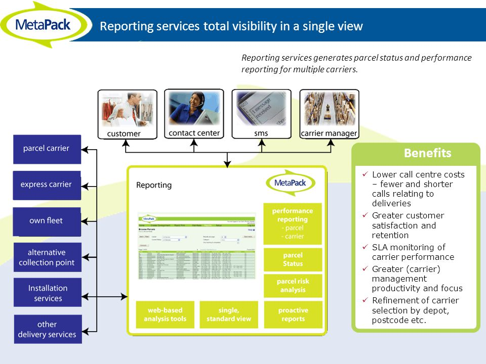 Reporting services total visibility in a single view