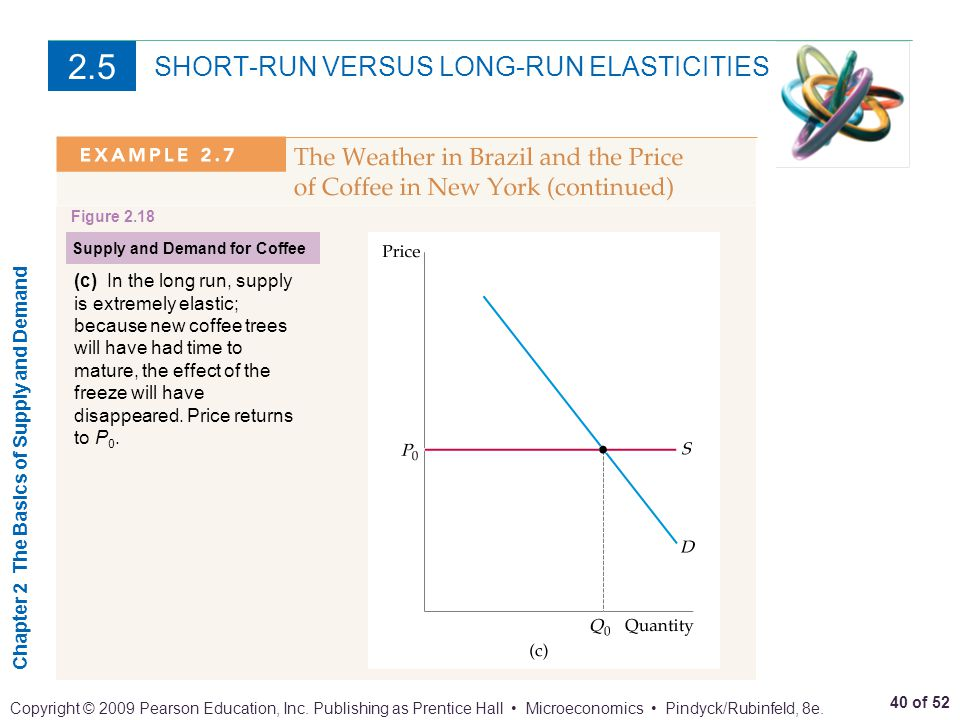 SHORT-RUN VERSUS LONG-RUN ELASTICITIES
