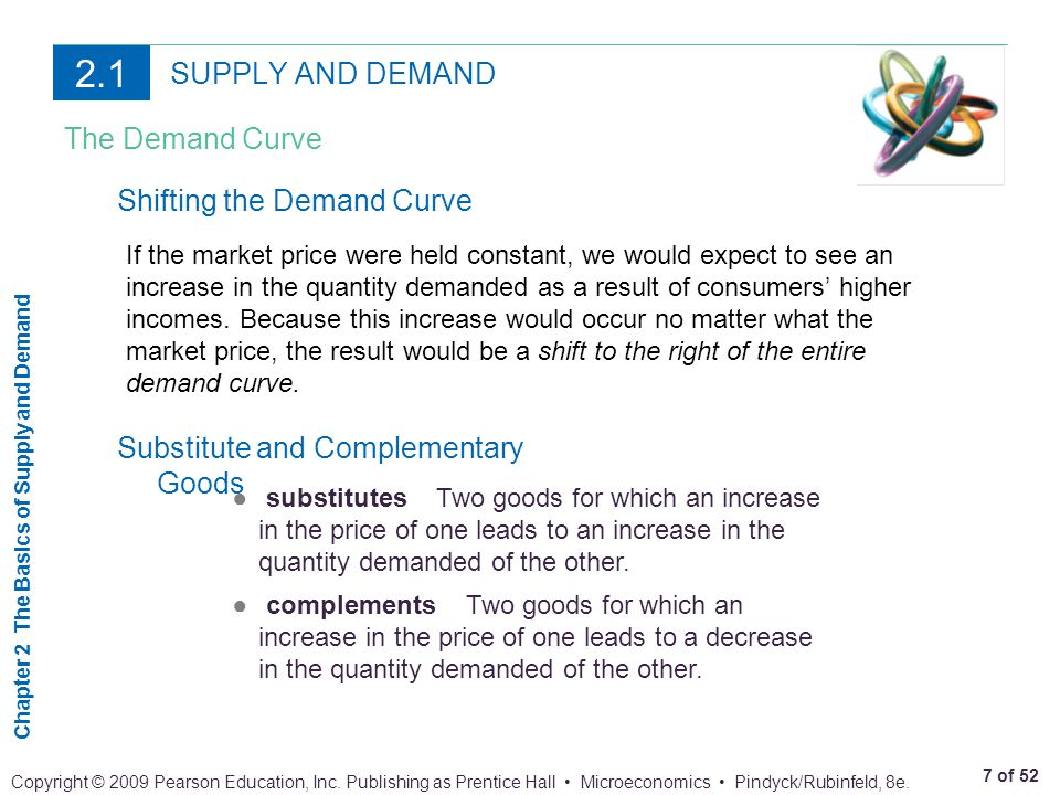 2.1 SUPPLY AND DEMAND The Demand Curve Shifting the Demand Curve