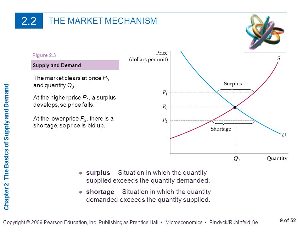 2.2 THE MARKET MECHANISM. Figure 2.3. Supply and Demand. The market clears at price P0 and quantity Q0.
