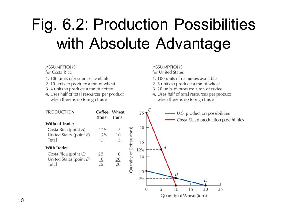 Fig. 6.2: Production Possibilities with Absolute Advantage