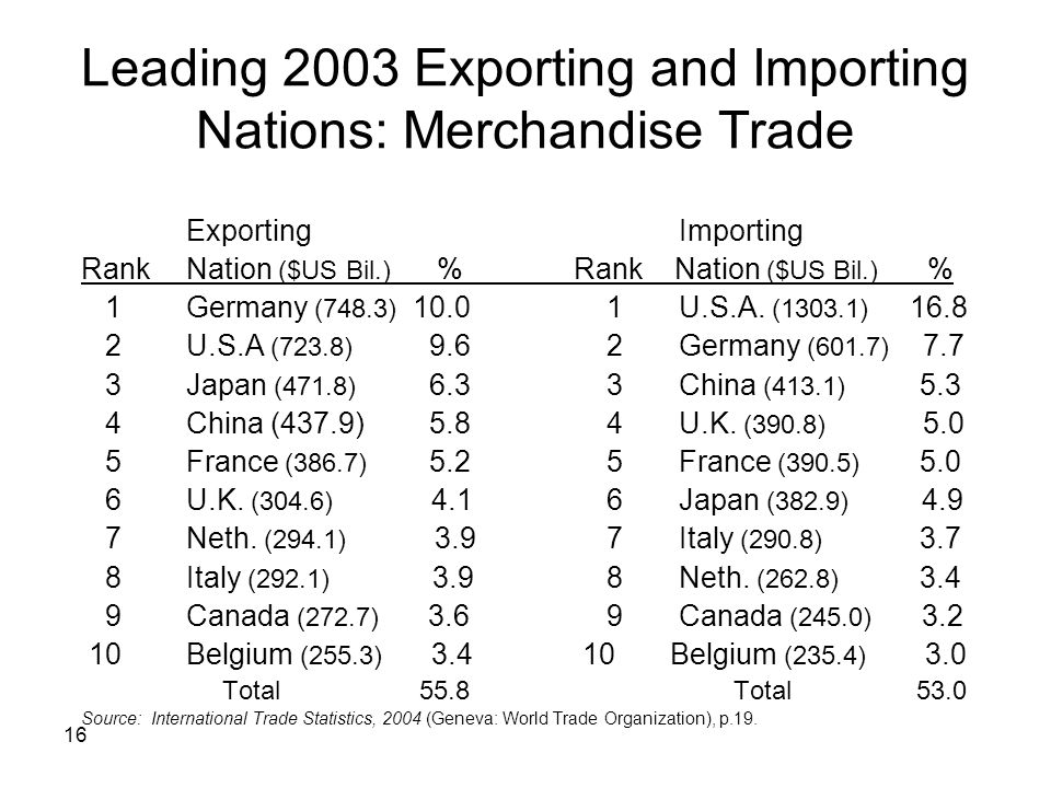Leading 2003 Exporting and Importing Nations: Merchandise Trade