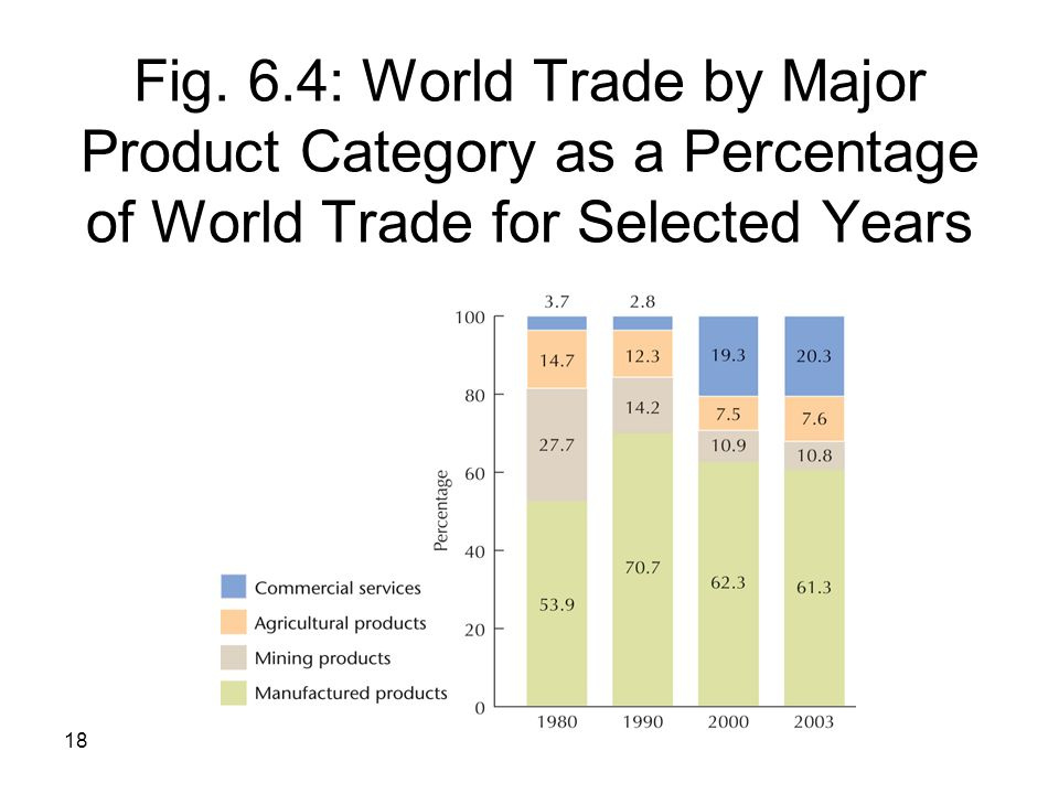 Fig. 6.4: World Trade by Major Product Category as a Percentage of World Trade for Selected Years