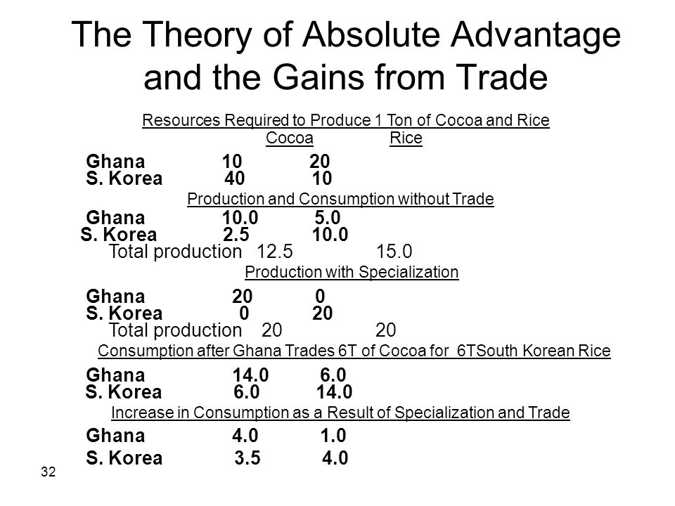 The Theory of Absolute Advantage and the Gains from Trade