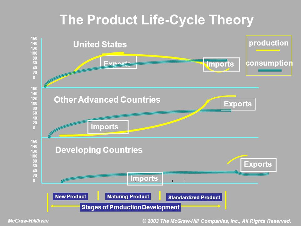 The Product Life-Cycle Theory