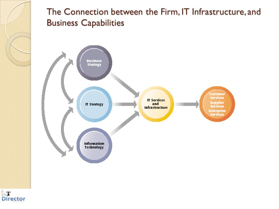 The Connection between the Firm, IT Infrastructure, and Business Capabilities