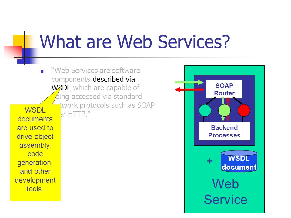 What are Web Services Web Service +