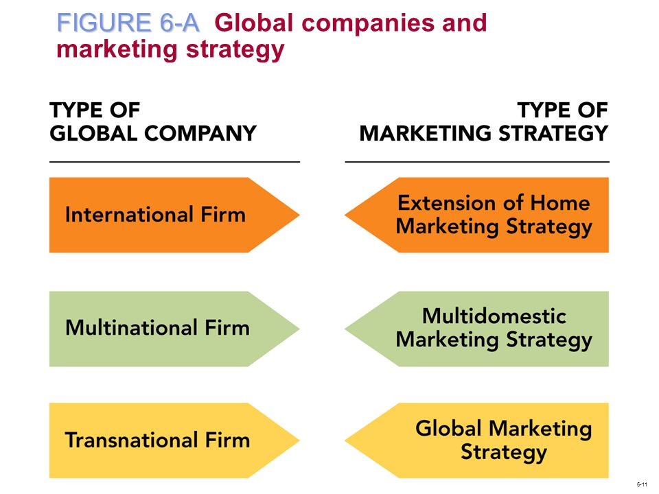 FIGURE 6-A Global companies and marketing strategy