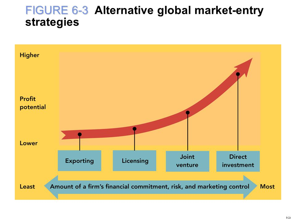 FIGURE 6-3 Alternative global market-entry strategies