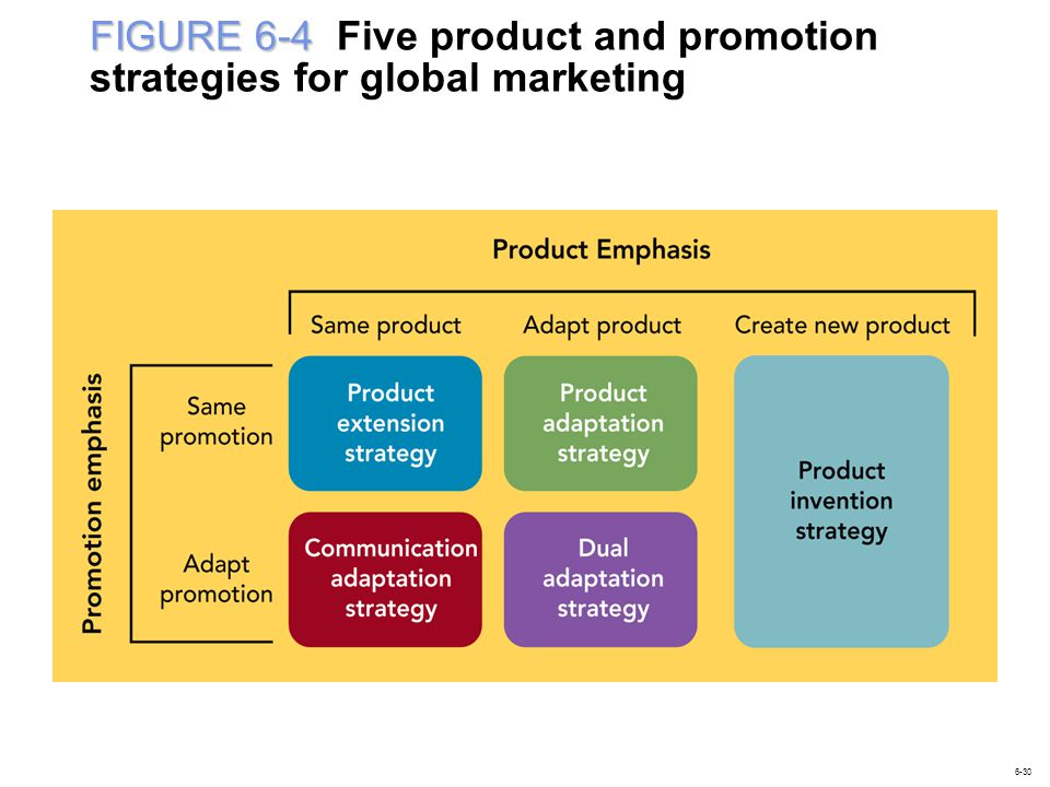 FIGURE 6-4 Five product and promotion strategies for global marketing