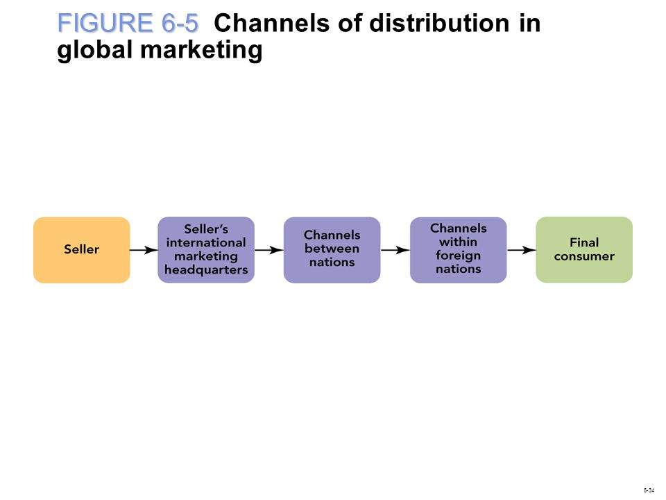 FIGURE 6-5 Channels of distribution in global marketing