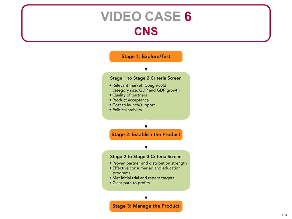 VIDEO CASE 6 CNS 6-38