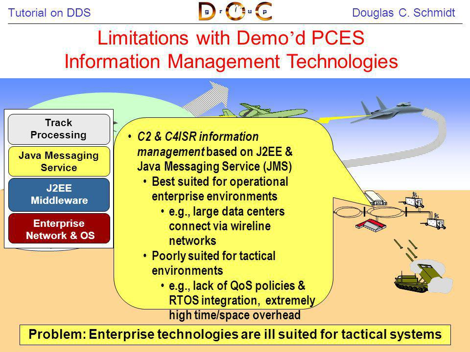 Problem: Enterprise technologies are ill suited for tactical systems
