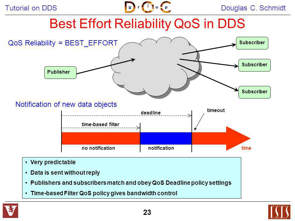 Best Effort Reliability QoS in DDS