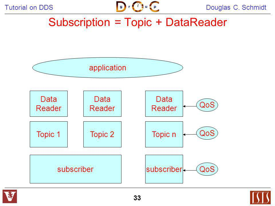 Subscription = Topic + DataReader