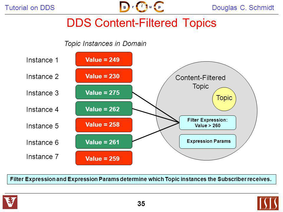 DDS Content-Filtered Topics