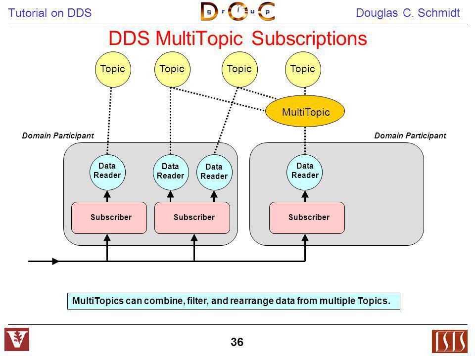 DDS MultiTopic Subscriptions