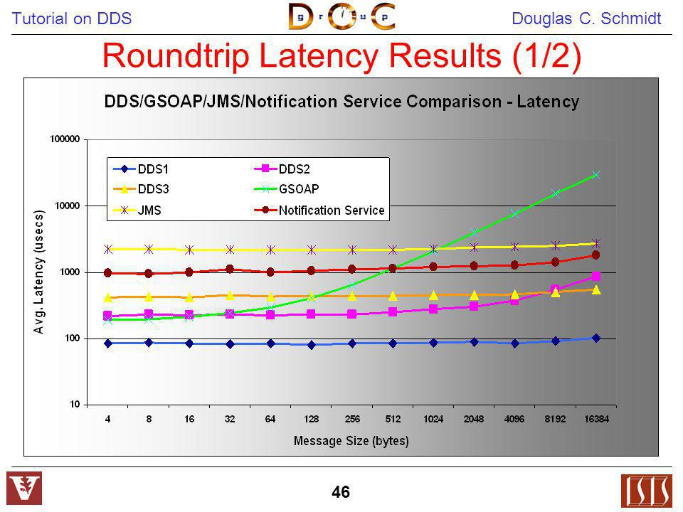 Roundtrip Latency Results (1/2)