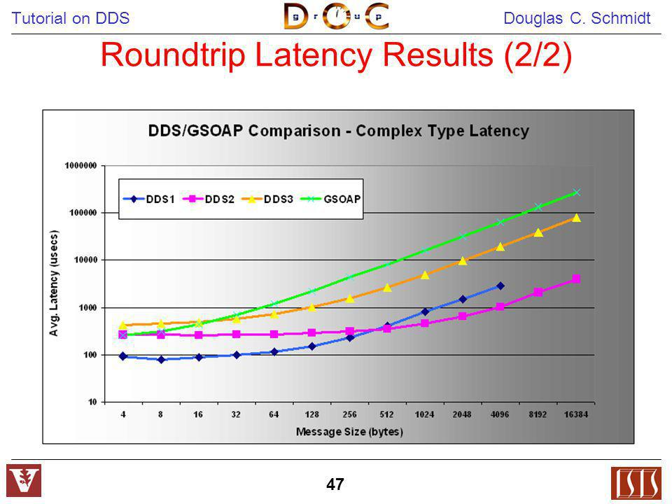 Roundtrip Latency Results (2/2)