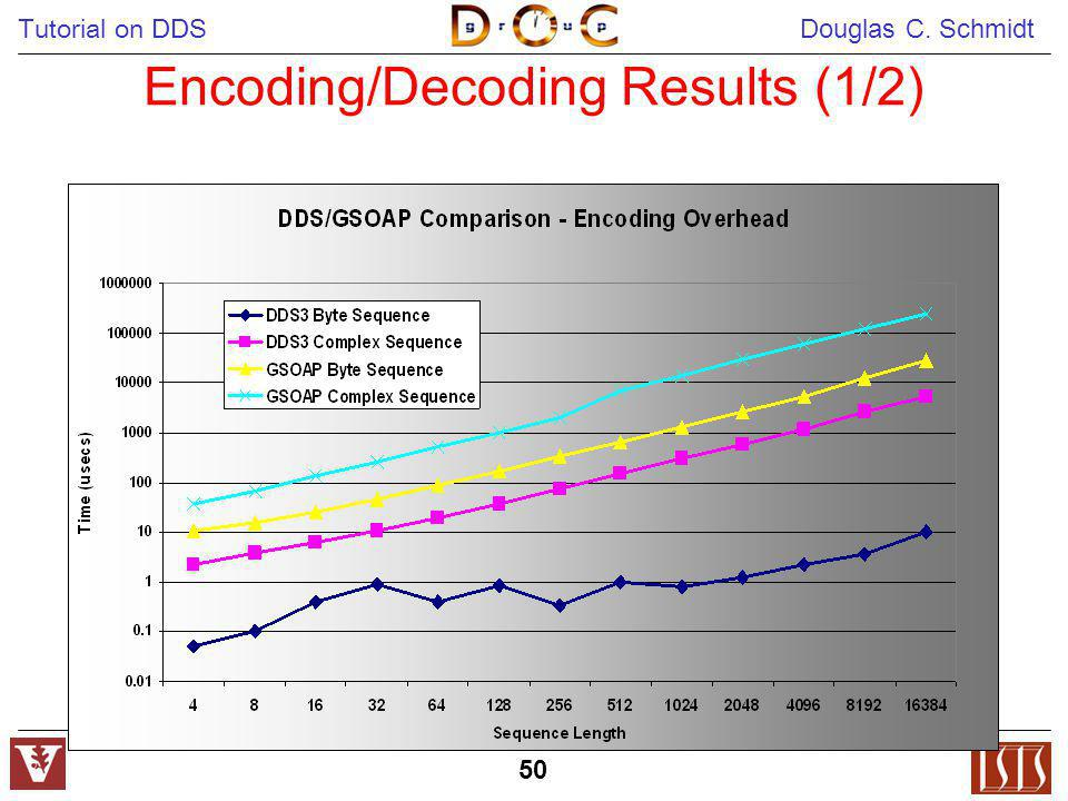 Encoding/Decoding Results (1/2)