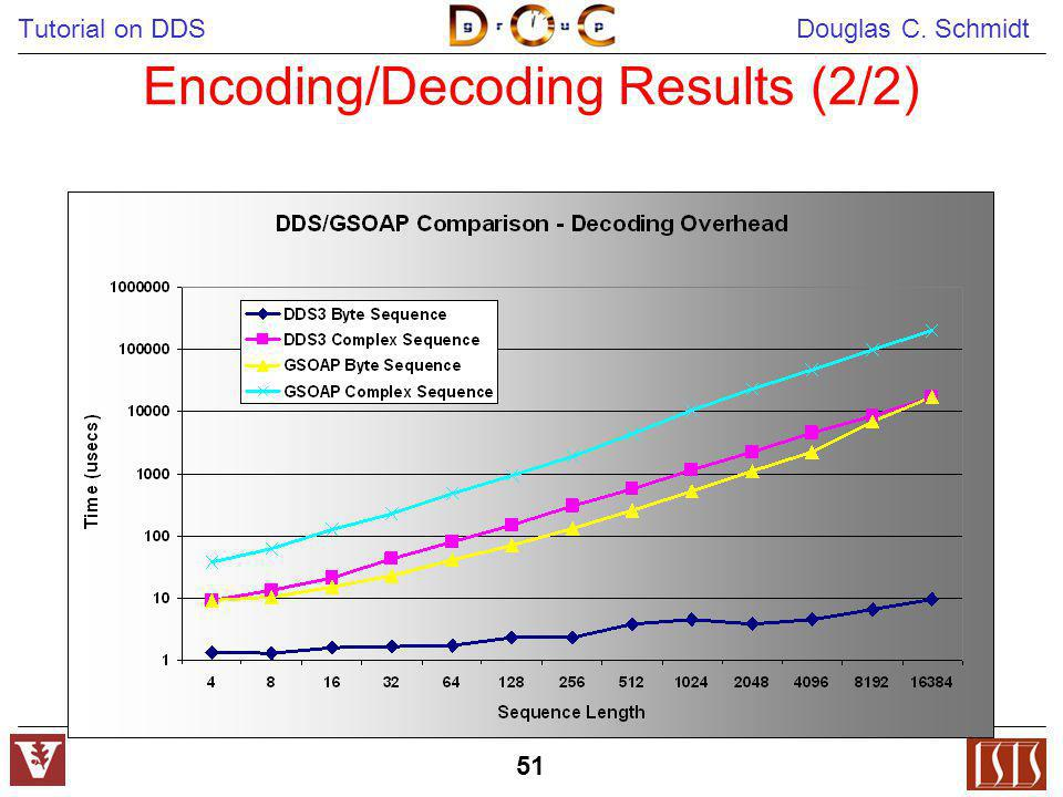 Encoding/Decoding Results (2/2)